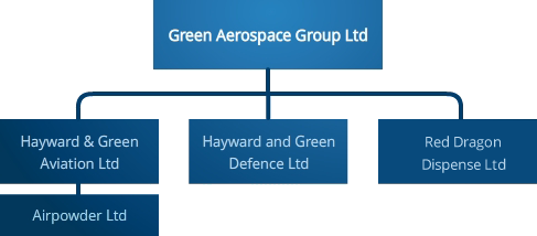 Green Aerospace Group - Hayward & Green, Aviation Trading, Airpowder Heliski, Red Dragon Dispense